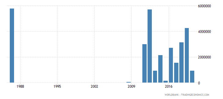 libya net bilateral aid flows from dac donors denmark us dollar wb data