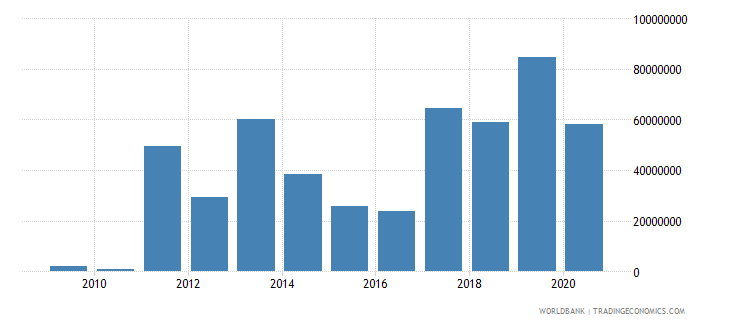 libya net bilateral aid flows from dac donors european commission us dollar wb data