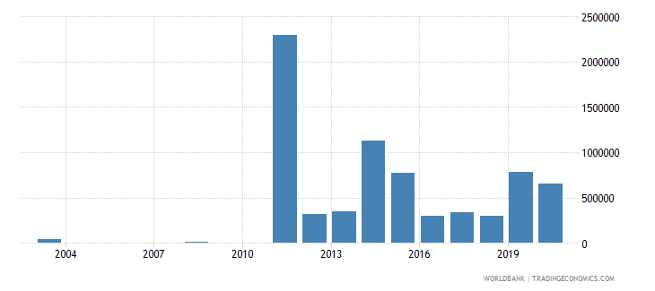 libya net bilateral aid flows from dac donors finland us dollar wb data
