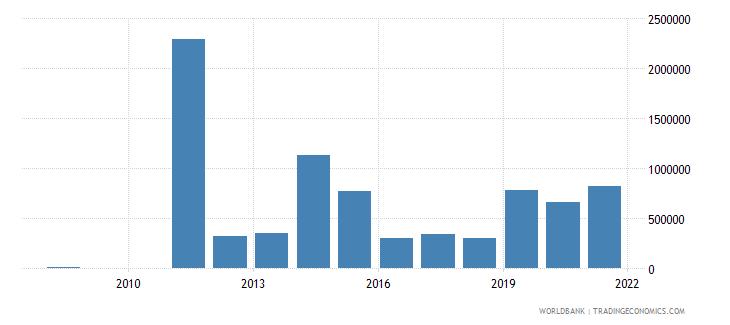 libya net bilateral aid flows from dac donors finland us dollar wb data