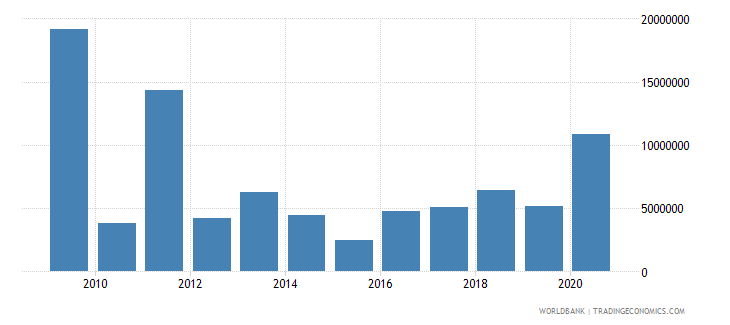 libya net bilateral aid flows from dac donors france us dollar wb data