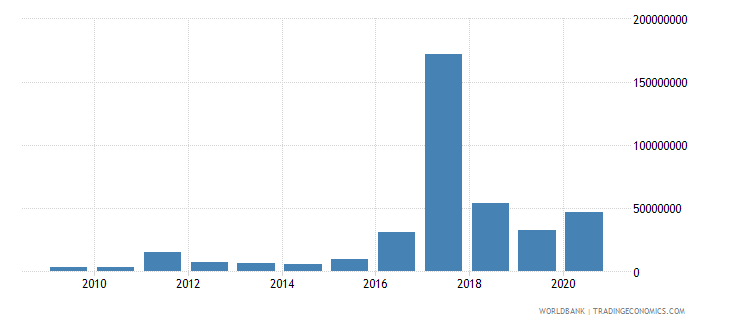 libya net bilateral aid flows from dac donors germany us dollar wb data