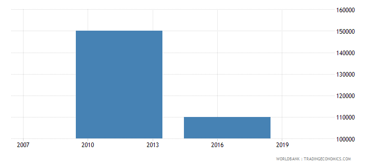 libya net bilateral aid flows from dac donors iceland current us$ wb data