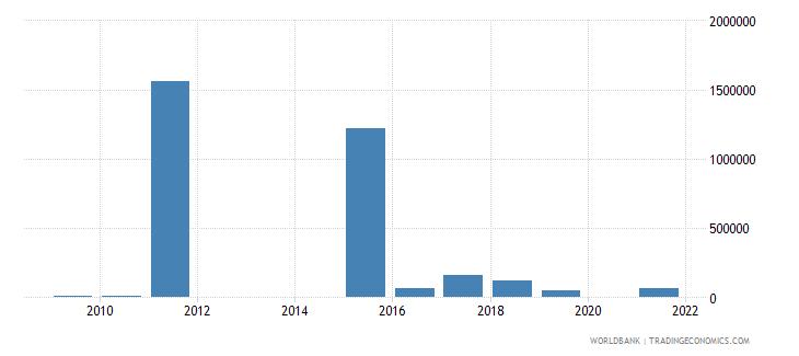 libya net bilateral aid flows from dac donors ireland us dollar wb data