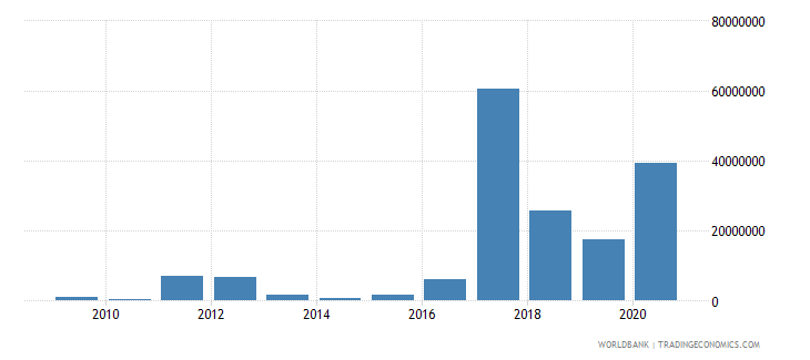 libya net bilateral aid flows from dac donors italy us dollar wb data