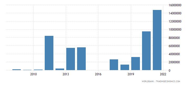 libya net bilateral aid flows from dac donors japan us dollar wb data