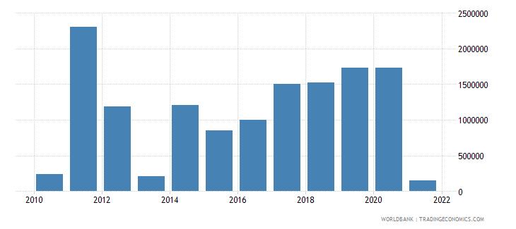 libya net bilateral aid flows from dac donors korea rep us dollar wb data