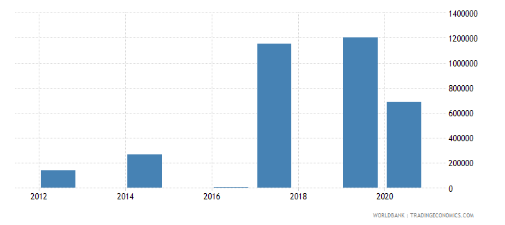libya net bilateral aid flows from dac donors luxembourg us dollar wb data