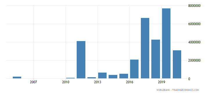 libya net bilateral aid flows from dac donors netherlands us dollar wb data