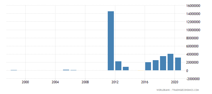 libya net bilateral aid flows from dac donors norway us dollar wb data