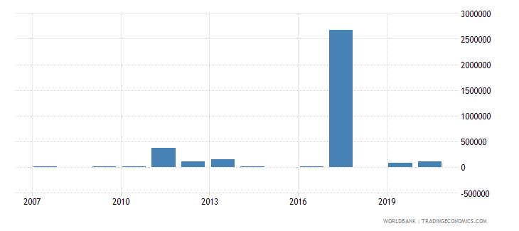 libya net bilateral aid flows from dac donors poland current us$ wb data