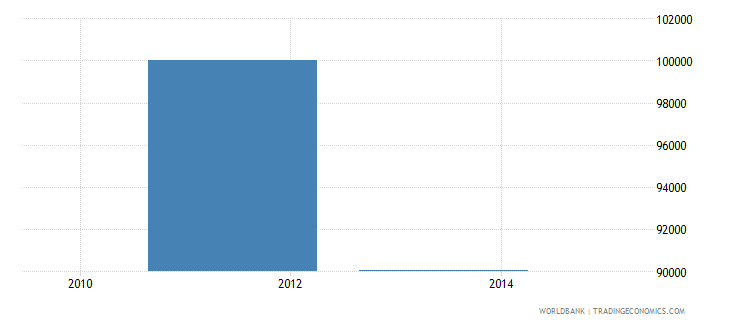 libya net bilateral aid flows from dac donors slovenia current us$ wb data