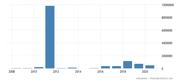 libya net bilateral aid flows from dac donors spain us dollar wb data