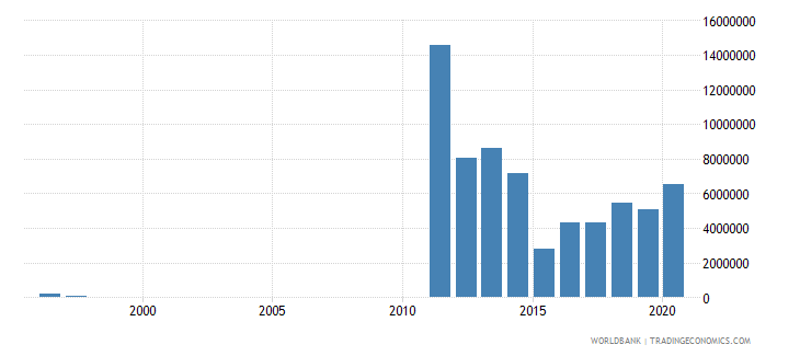 libya net bilateral aid flows from dac donors sweden us dollar wb data