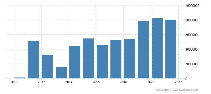 libya net bilateral aid flows from dac donors switzerland us dollar wb data
