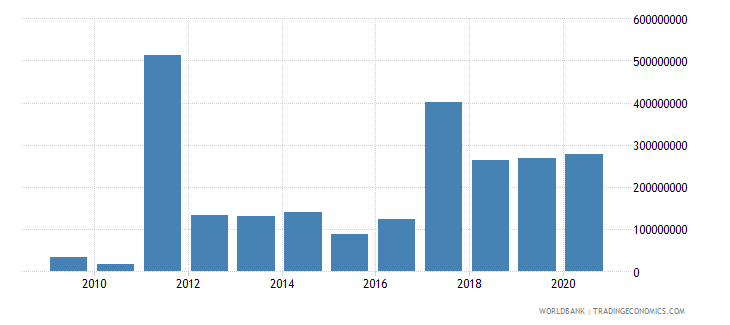 libya net bilateral aid flows from dac donors total us dollar wb data