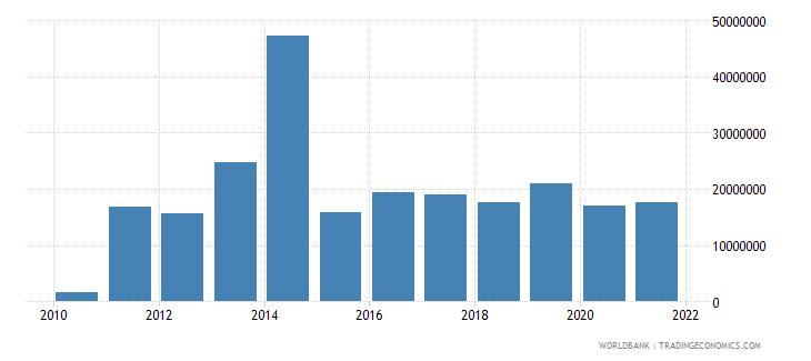 libya net bilateral aid flows from dac donors united kingdom us dollar wb data