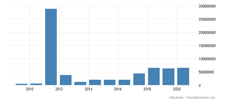 libya net bilateral aid flows from dac donors united states us dollar wb data