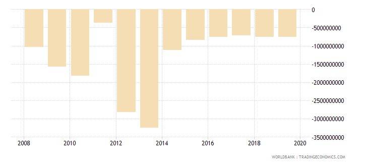 libya net current transfers bop us dollar wb data