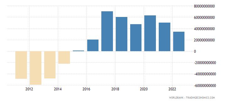 libya net domestic credit current lcu wb data