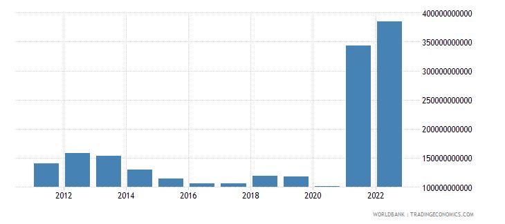 libya net foreign assets current lcu wb data