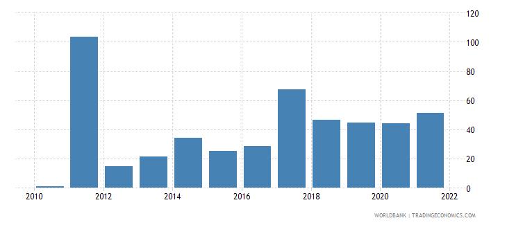 libya net oda received per capita us dollar wb data