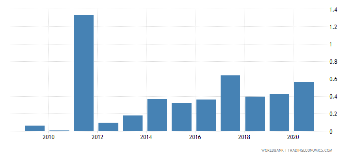 libya net oda received percent of gni wb data