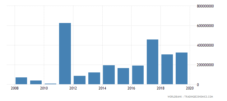 libya net official development assistance and official aid received constant 2007 us dollar wb data