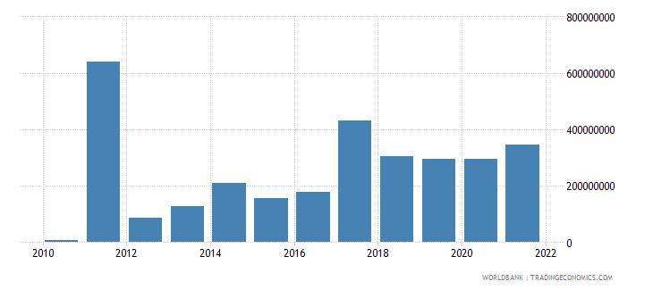 libya net official development assistance received us dollar wb data