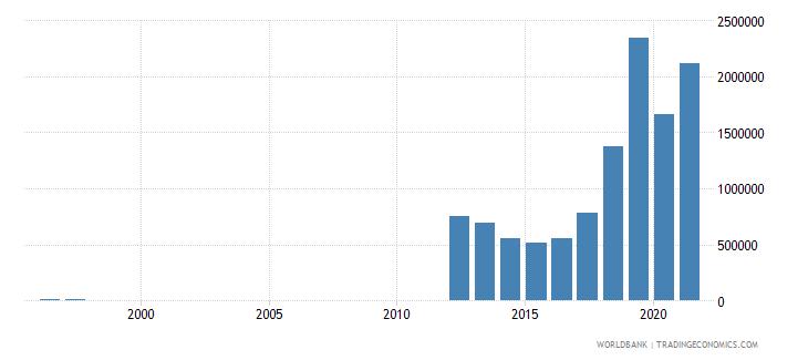 libya net official flows from un agencies unfpa us dollar wb data
