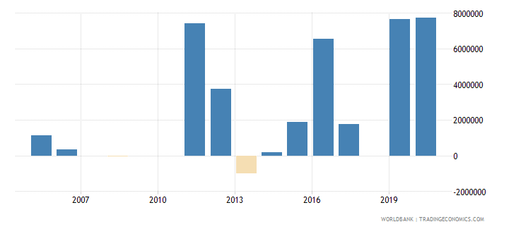 libya net official flows from un agencies wfp us dollar wb data