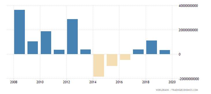 libya net trade in goods and services bop us dollar wb data
