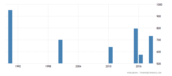 libya number of deaths ages 5 14 years wb data