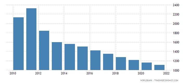 libya number of infant deaths wb data