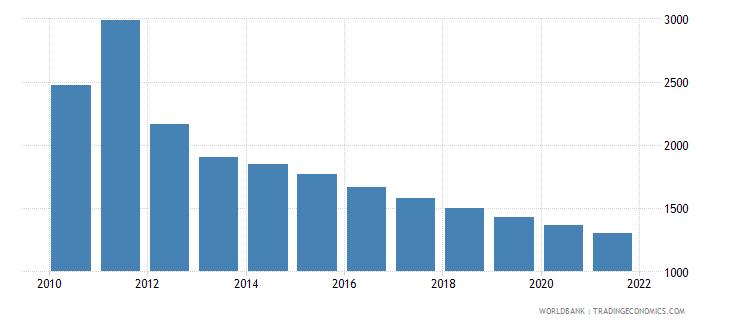 libya number of under five deaths wb data