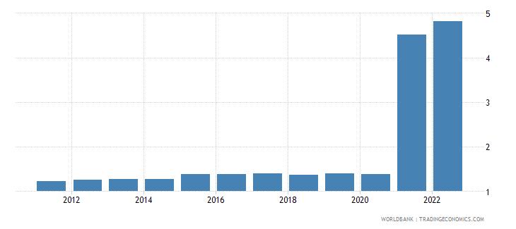 libya official exchange rate lcu per us dollar period average wb data