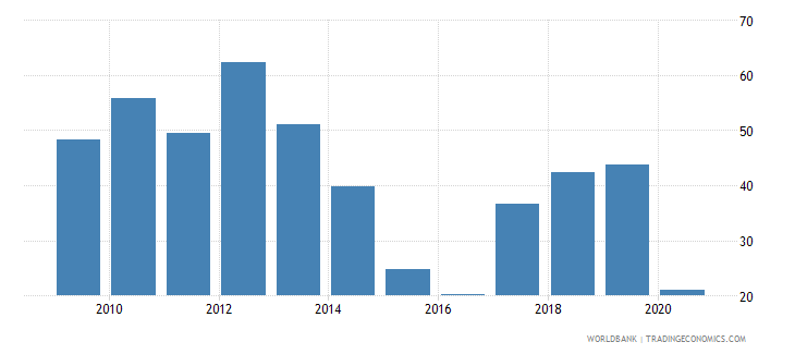 libya oil rents percent of gdp wb data