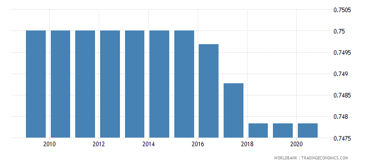 libya people practicing open defecation percent of population wb data