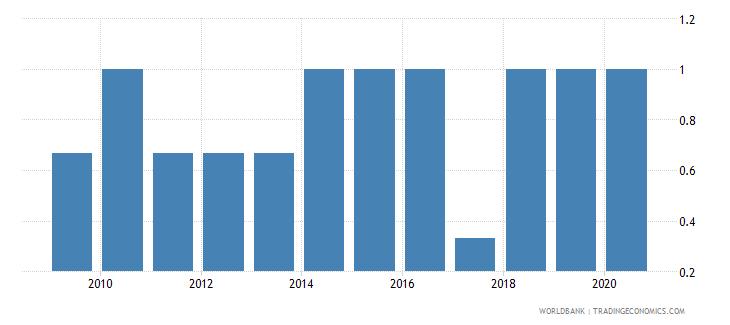libya per capita gdp growth wb data