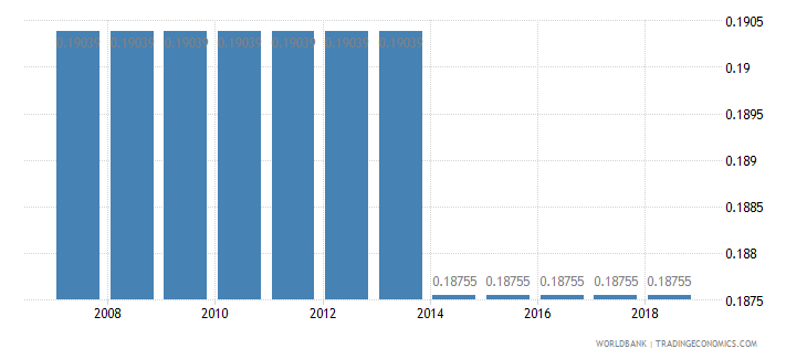 libya permanent cropland percent of land area wb data