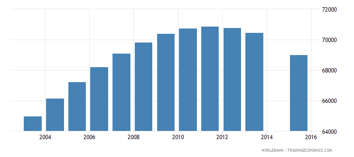 libya population age 0 female wb data