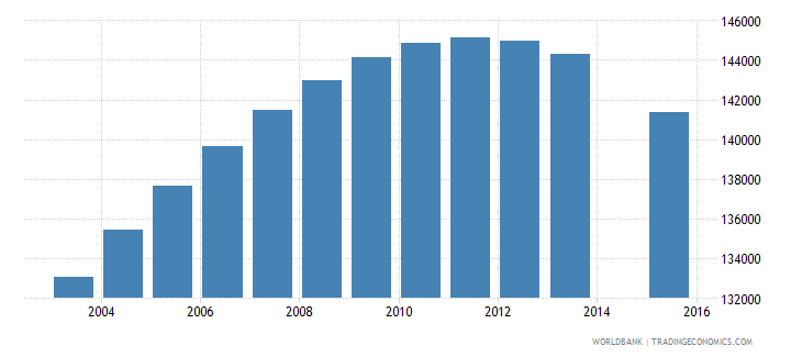 libya population age 0 total wb data