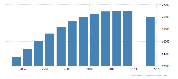 libya population age 1 female wb data