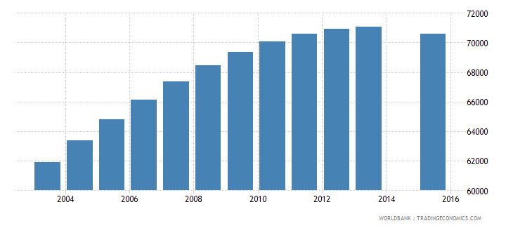 libya population age 2 female wb data