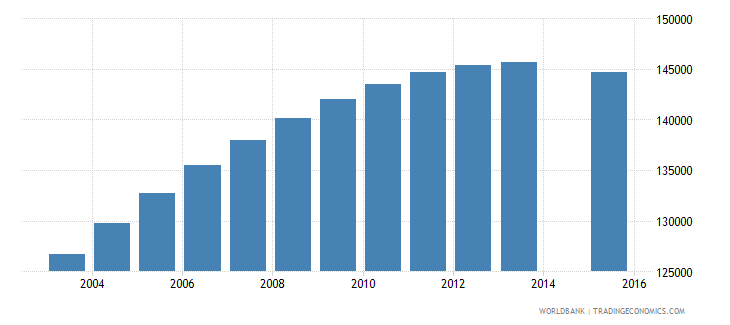 libya population age 2 total wb data