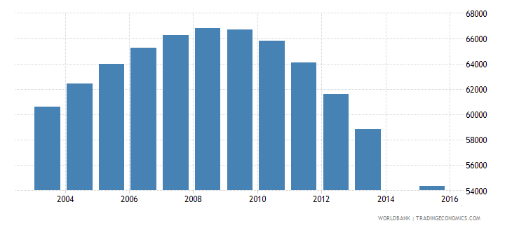 libya population age 25 female wb data