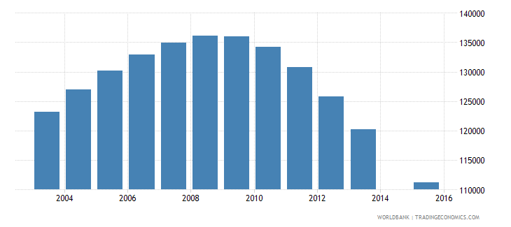 libya population age 25 total wb data