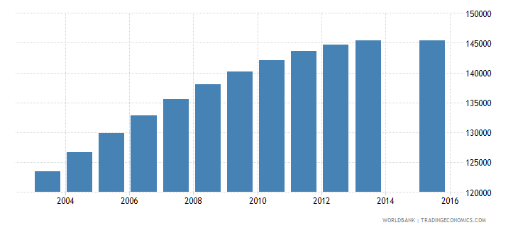 libya population age 3 total wb data