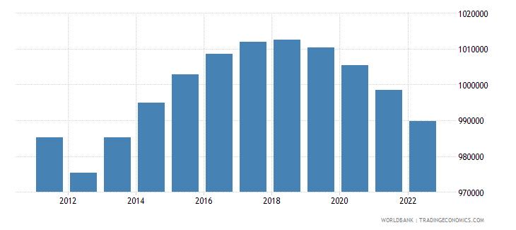 libya population ages 0 14 male wb data