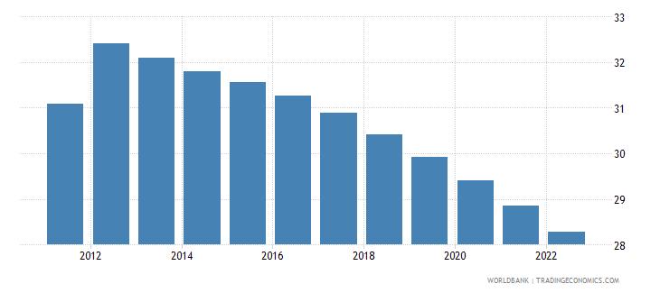 libya population ages 0 14 percent of total wb data
